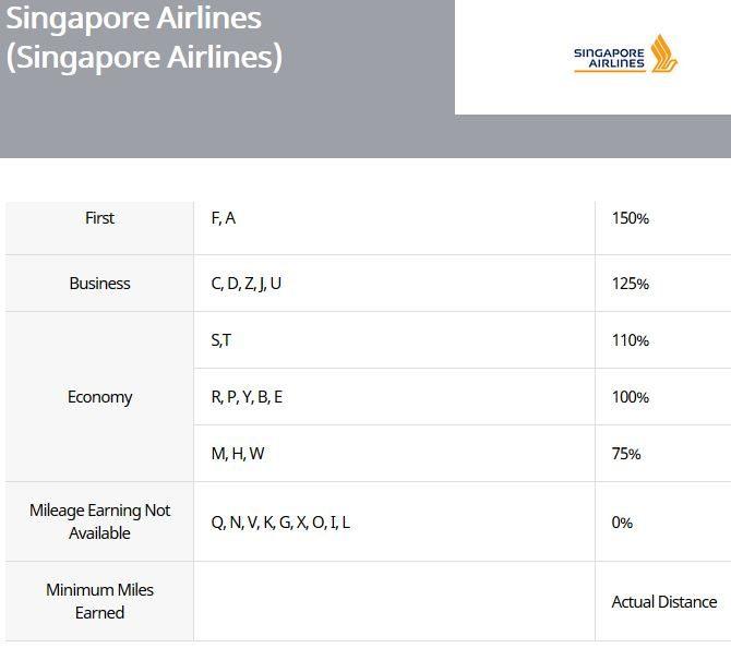Asiana Meilenvergabe für Singapore Airlines