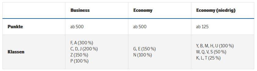 Eurobonus Gutschrift für Lufthansa
