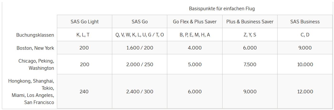 SAS Eurobonus Meilenvergabe