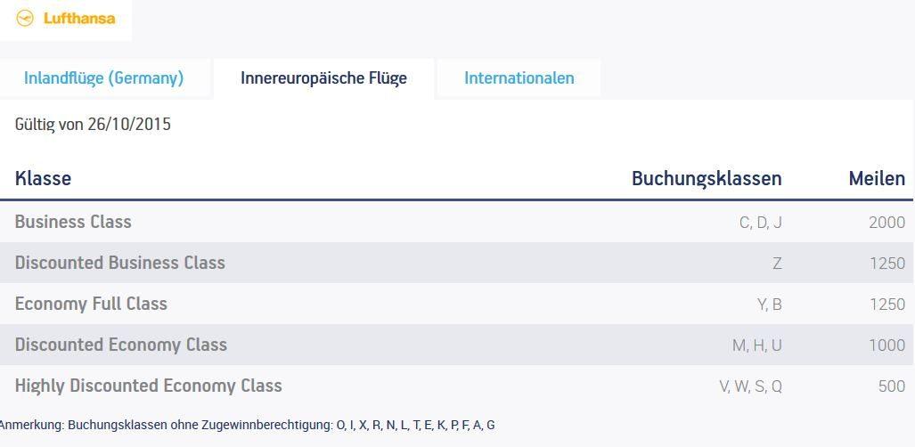 Miles and Bonus Meilenvergabe für Lufthansa-Flüge