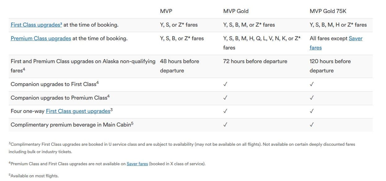 Alaska Mileage Plan Upgrades